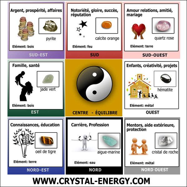 pierres et cristaux en feng shui