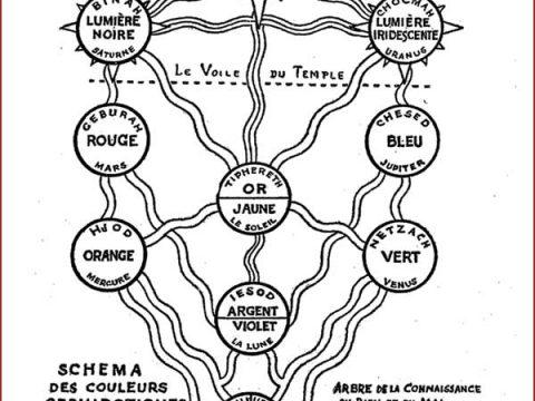 Signification et importances des sphères de couleurs en méditation